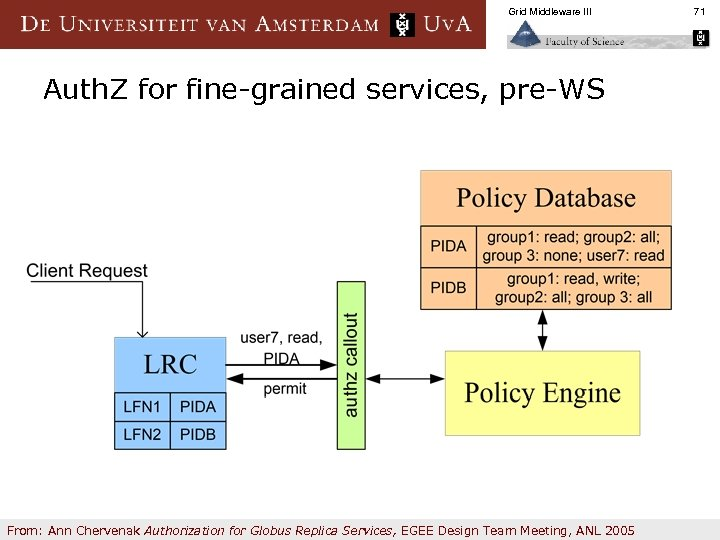 Grid Middleware III Auth. Z for fine-grained services, pre-WS From: Ann Chervenak Authorization for