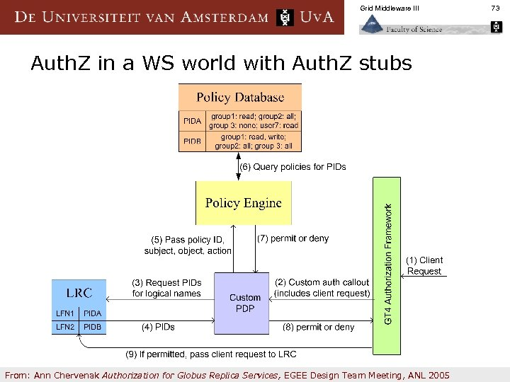 Grid Middleware III Auth. Z in a WS world with Auth. Z stubs From: