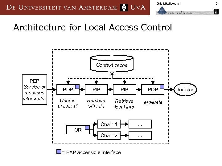 Grid Middleware III Architecture for Local Access Control Context cache PEP Service or message