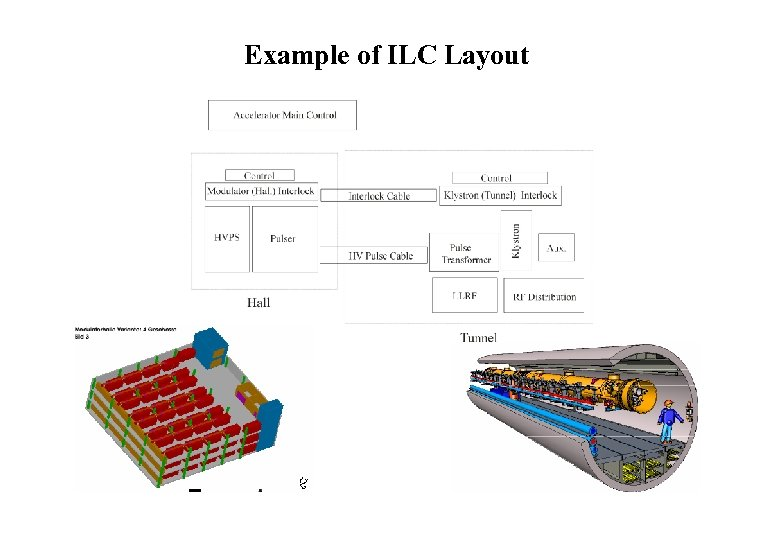Example of ILC Layout