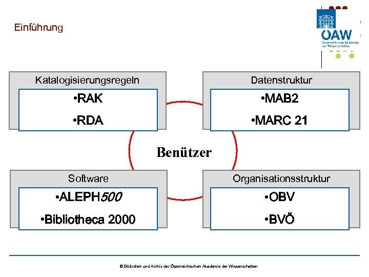 Einführung Katalogisierungsregeln Datenstruktur • RAK • MAB 2 • RDA • MARC 21 Benützer