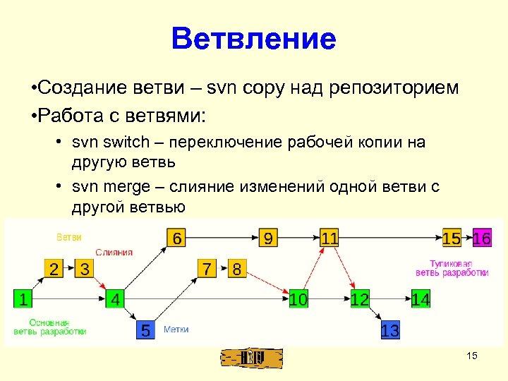 Ветвление • Создание ветви – svn copy над репозиторием • Работа с ветвями: •