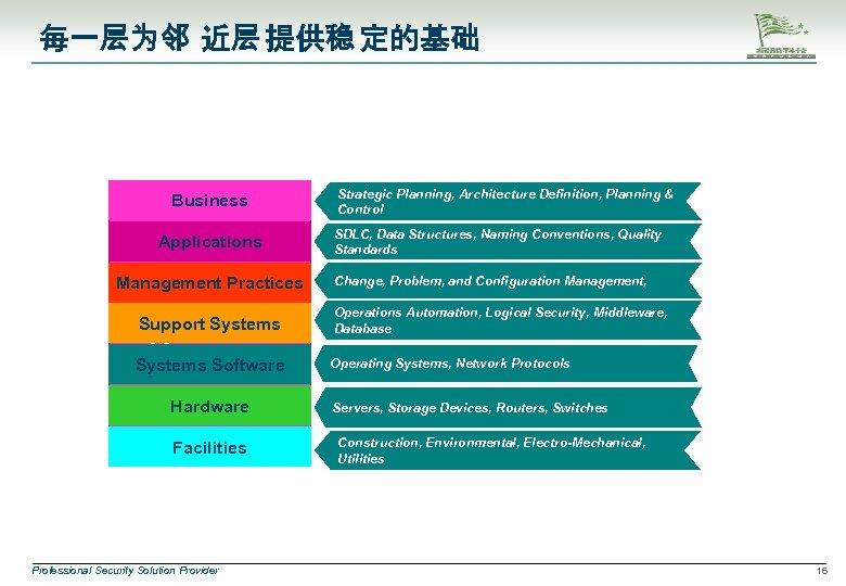 每一层为邻 近层 提供稳 定的基础 Business Applications Management Practices Continuous Support Systems Service Systems Software