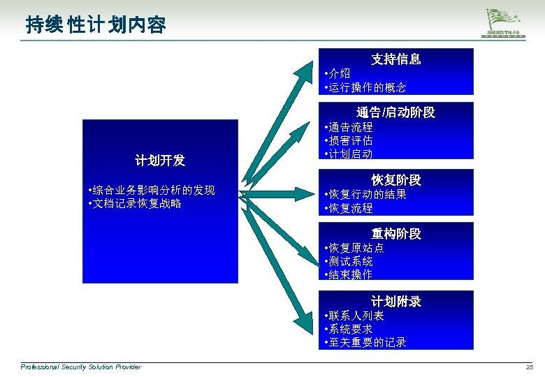持续 性计 划内容 支持信息 • 介绍 • 运行操作的概念 通告/启动阶段 计划开发 • 综合业务影响分析的发现 • 文档记录恢复战略