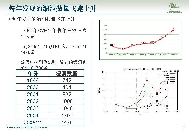 每年发现的漏洞数量飞速上升 • 每年发现的漏洞数量飞速上升 – 2004年 CVE全 年 收 集 漏 洞 信 息 1707条