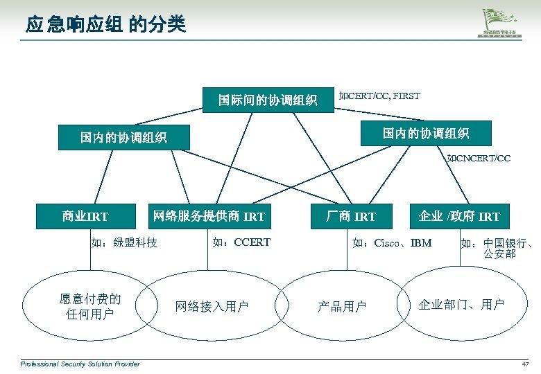 应 急响应组 的分类 国际间的协调组织 如CERT/CC, FIRST 国内的协调组织 如CNCERT/CC 商业IRT 网络服务提供商 IRT 如:绿盟科技 愿意付费的 任何用户