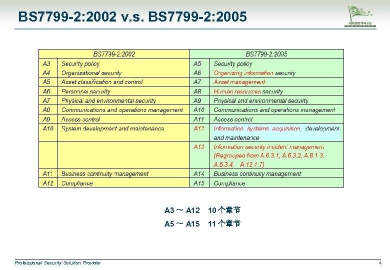 BS 7799 -2: 2002 v. s. BS 7799 -2: 2005 A 3 ~ A