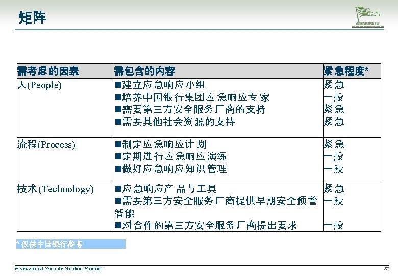 矩阵 需考虑 的因素 人(People) 需包含的内容 建立应 急响应 小组 培养中国银 行集团应 急响应专 家 需要第三方安全服务 厂商的支持