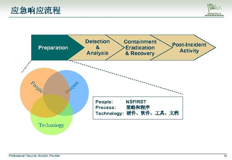 应急响应流程 Detection & Analysis op l e Pr oc Pe Post-Incident Activity es s