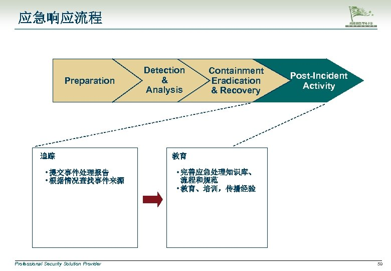 应急响应流程 Preparation 追踪 • 提交事件处理报告 • 根据情况查找事件来源 Professional Security Solution Provider Detection & Analysis