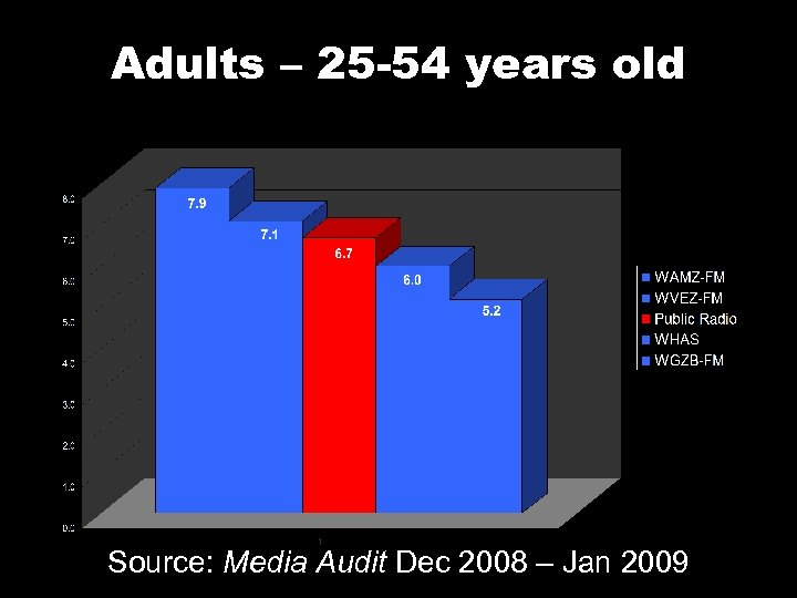 Adults – 25 -54 years old Source: Media Audit Dec 2008 – Jan 2009