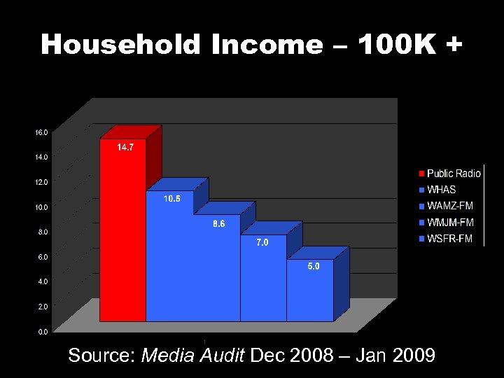 Household Income – 100 K + Source: Media Audit Dec 2008 – Jan 2009