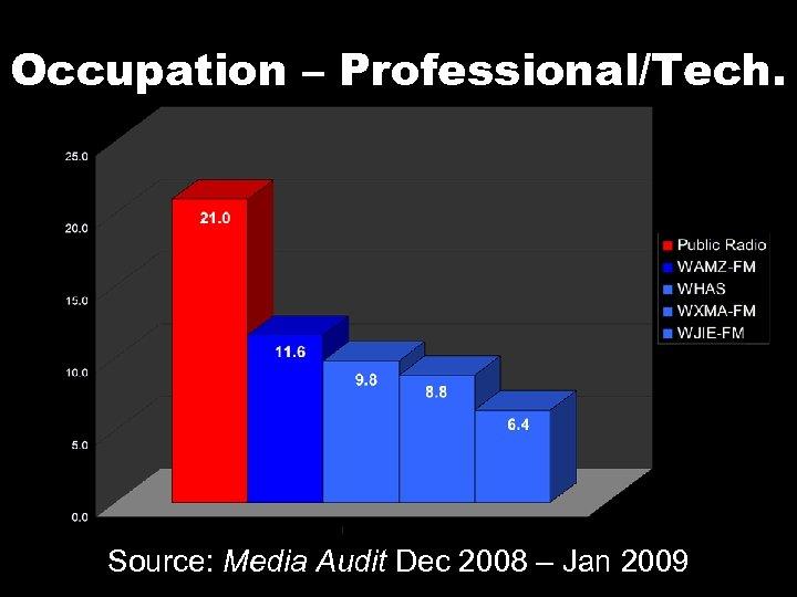 Occupation – Professional/Tech. Source: Media Audit Dec 2008 – Jan 2009