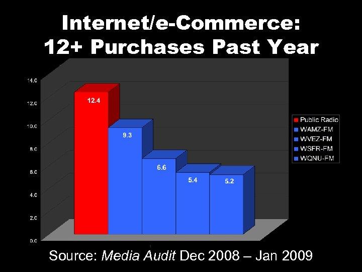 Internet/e-Commerce: 12+ Purchases Past Year Source: Media Audit Dec 2008 – Jan 2009