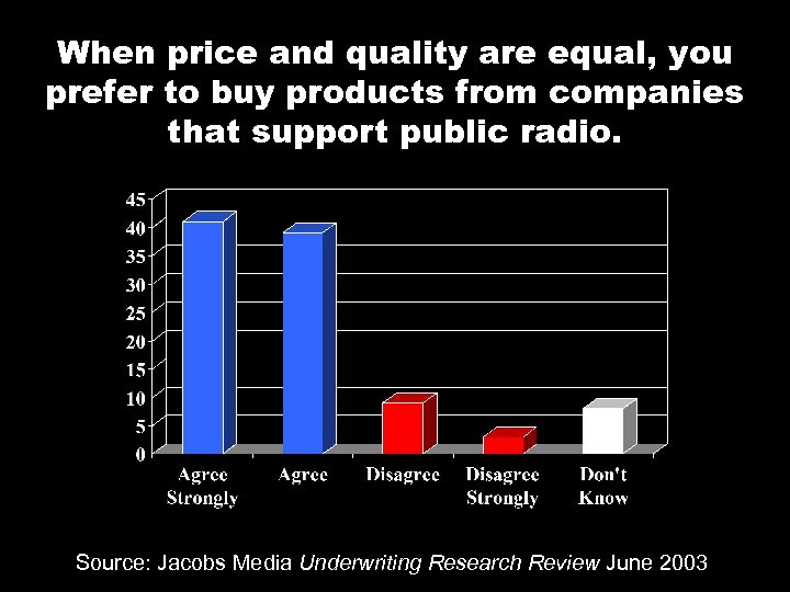 When price and quality are equal, you prefer to buy products from companies that