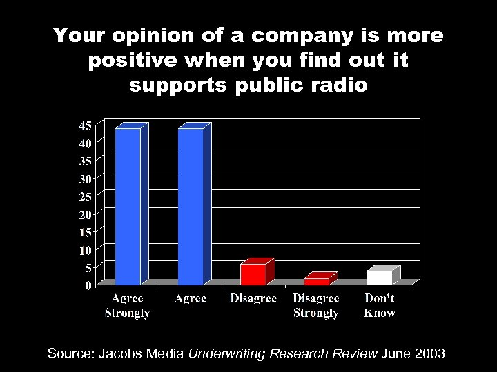 Your opinion of a company is more positive when you find out it supports