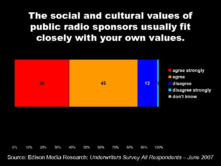 The social and cultural values of public radio sponsors usually fit closely with your