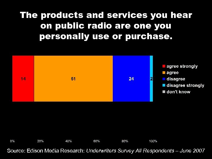 The products and services you hear on public radio are one you personally use