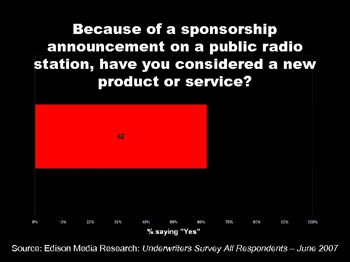 Because of a sponsorship announcement on a public radio station, have you considered a