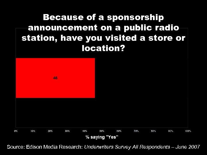 Because of a sponsorship announcement on a public radio station, have you visited a