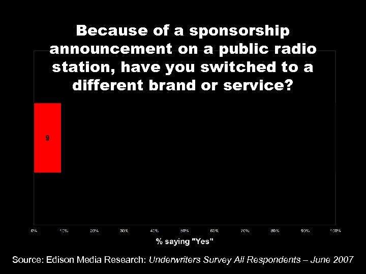 Because of a sponsorship announcement on a public radio station, have you switched to
