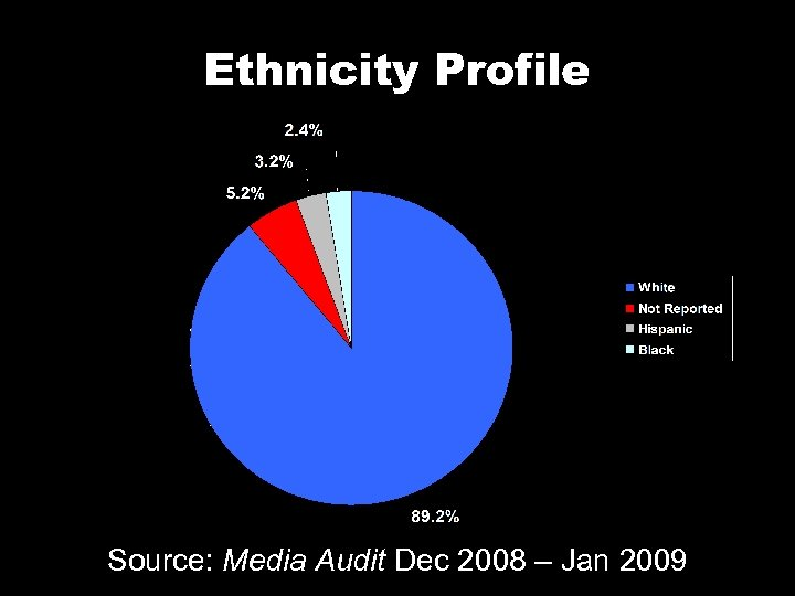 Ethnicity Profile Source: Media Audit Dec 2008 – Jan 2009