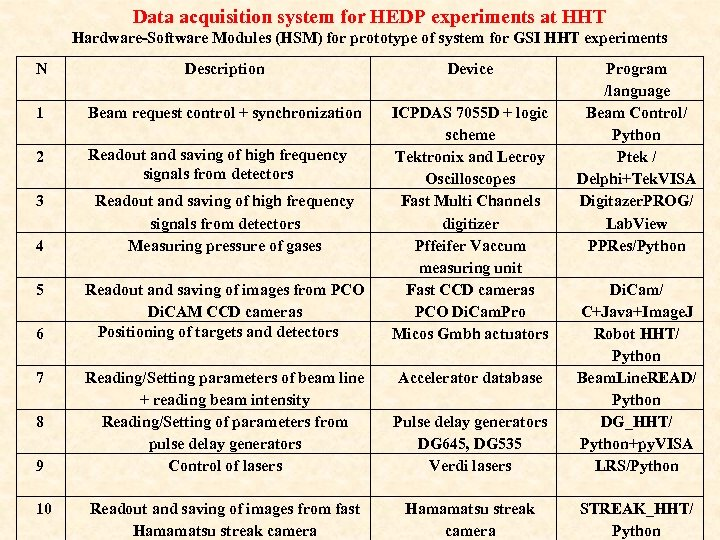 Data acquisition system for HEDP experiments at HHT Hardware-Software Modules (HSM) for prototype of