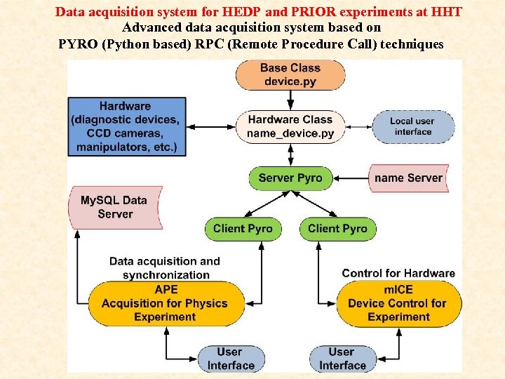 Data acquisition system for HEDP and PRIOR experiments at HHT Advanced data acquisition system