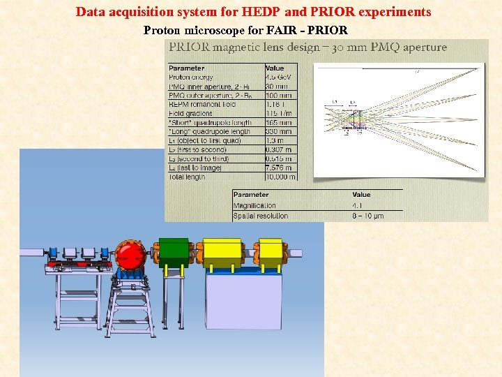 Data acquisition system for HEDP and PRIOR experiments Proton microscope for FAIR - PRIOR