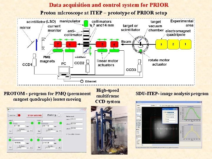 Data acquisition and control system for PRIOR Proton microscope at ITEP – prototype of