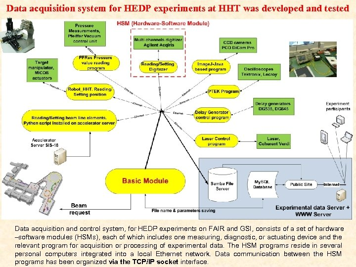 Data acquisition system for HEDP experiments at HHT was developed and tested Data acquisition