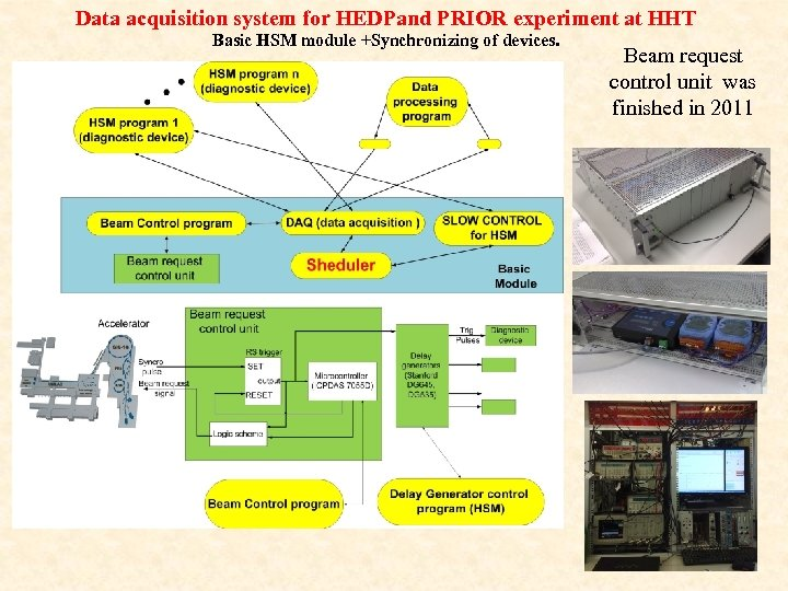 Data acquisition system for HEDPand PRIOR experiment at HHT Basic HSM module +Synchronizing of