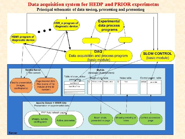 Data acquisition system for HEDP and PRIOR experimetns Principal schematic of data saving, processing