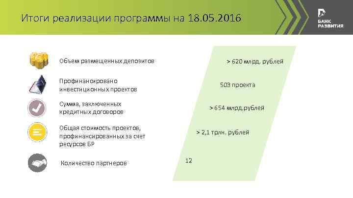 Итоги реализации программы на 18. 05. 2016 Объем размещенных депозитов > 620 млрд. рублей