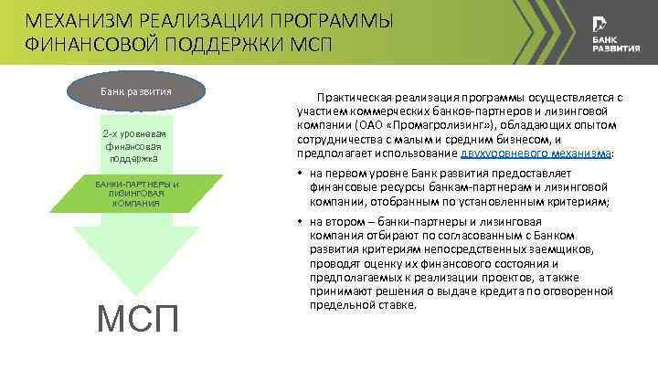 МЕХАНИЗМ РЕАЛИЗАЦИИ ПРОГРАММЫ ФИНАНСОВОЙ ПОДДЕРЖКИ МСП Банк развития 2 -х уровневая финансовая поддержка БАНКИ-ПАРТНЕРЫ