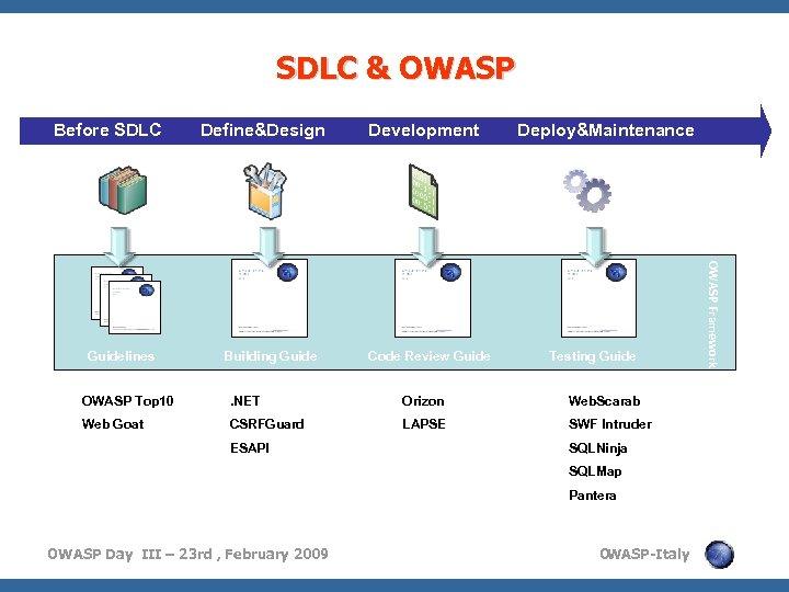 SDLC & OWASP Before SDLC Building Guide Development Code Review Guide Deploy&Maintenance Testing Guide