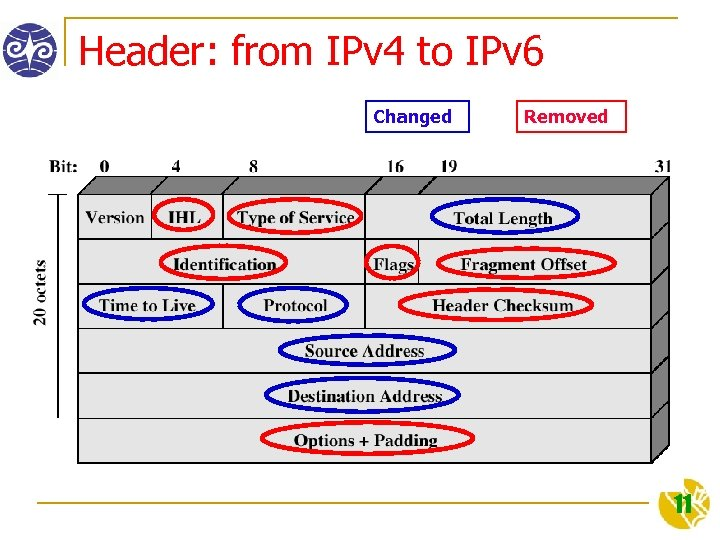 Header: from IPv 4 to IPv 6 Changed Removed 11