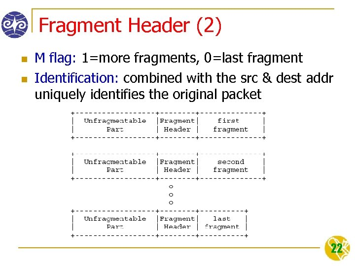 Fragment Header (2) n n M flag: 1=more fragments, 0=last fragment Identification: combined with