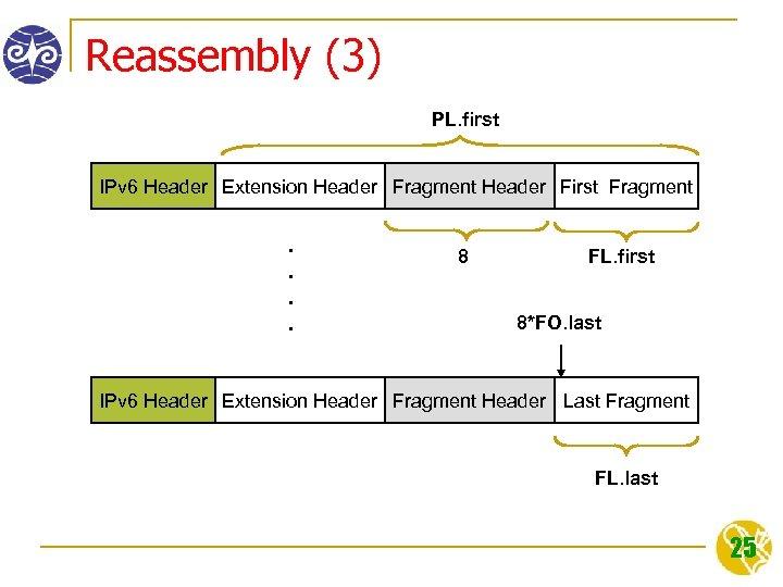 Reassembly (3) PL. first IPv 6 Header Extension Header Fragment Header First Fragment .