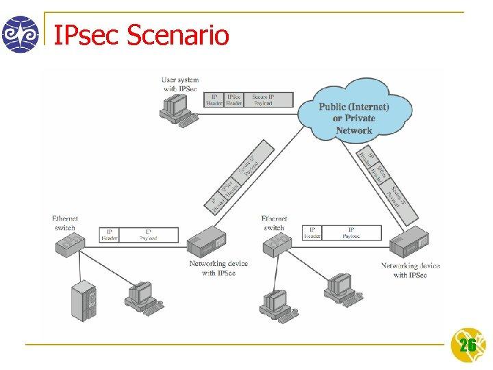 IPsec Scenario 26