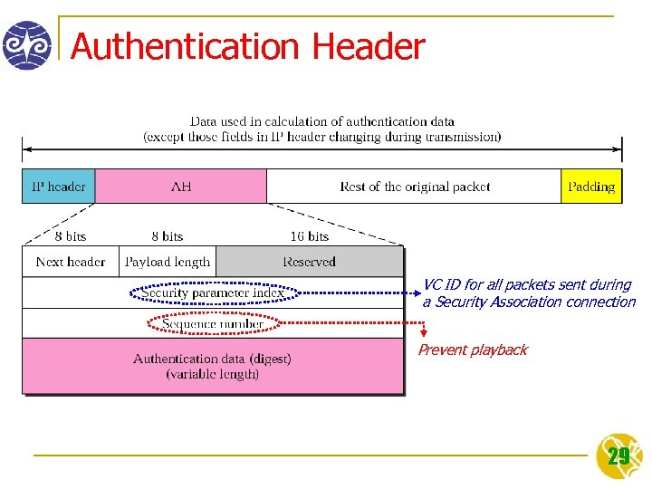 Authentication Header VC ID for all packets sent during a Security Association connection Prevent