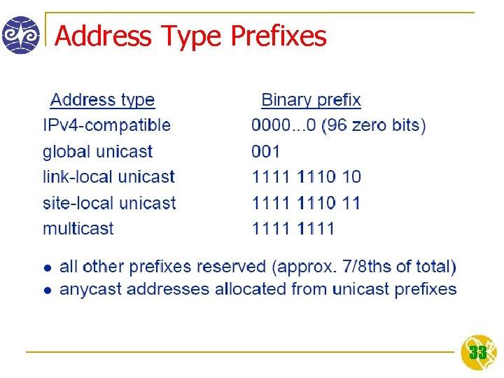 Address Type Prefixes 33