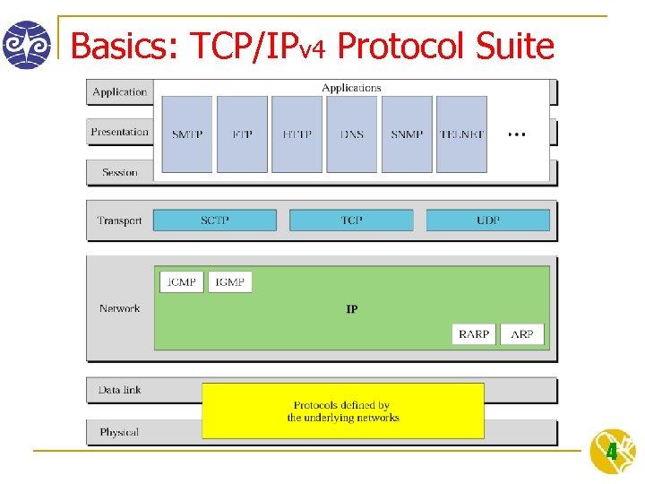 Basics: TCP/IPv 4 Protocol Suite 4