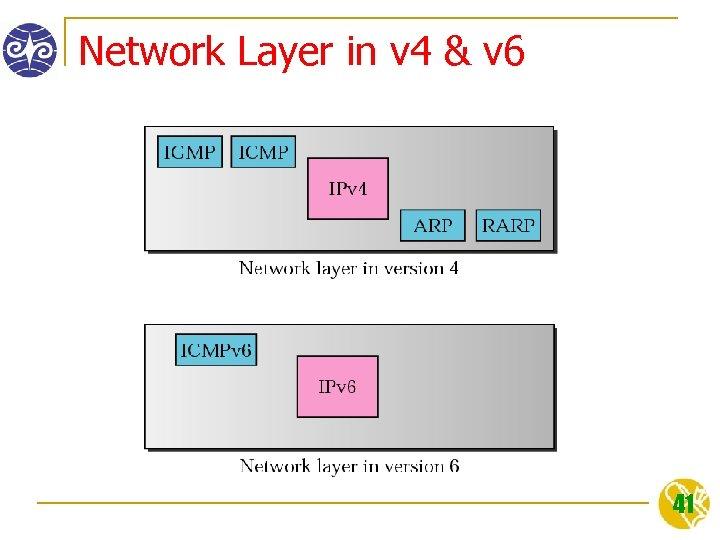 Network Layer in v 4 & v 6 41