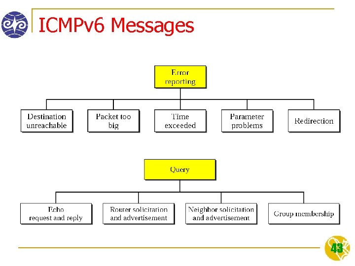 ICMPv 6 Messages 43
