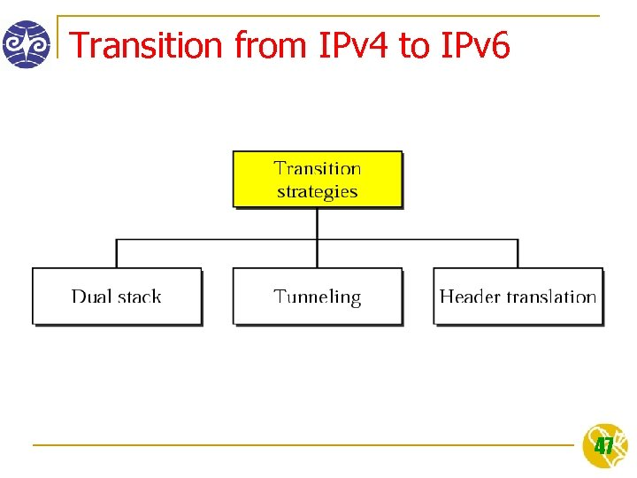 Transition from IPv 4 to IPv 6 47