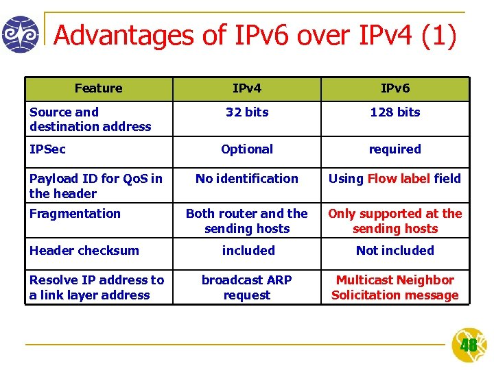 Advantages of IPv 6 over IPv 4 (1) Feature Source and destination address IPSec