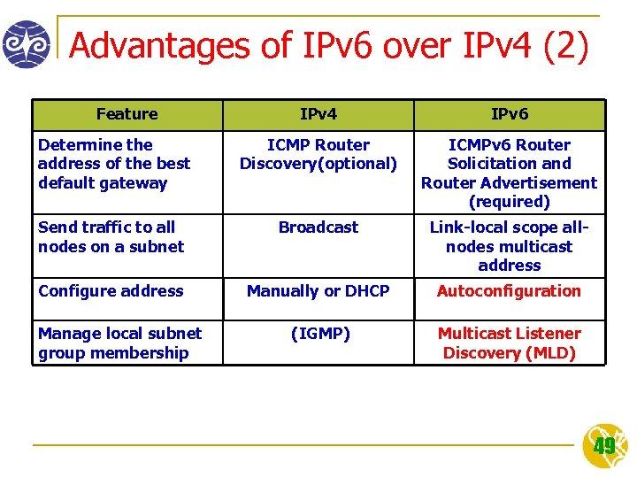 Advantages of IPv 6 over IPv 4 (2) Feature IPv 4 IPv 6 Determine