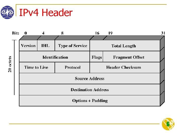 IPv 4 Header 6