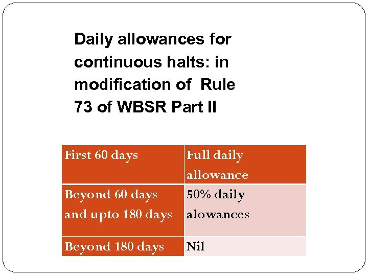 Daily allowances for continuous halts: in modification of Rule 73 of WBSR Part II
